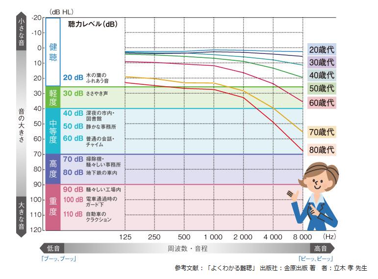 年齢別の聴力の変化グラフ