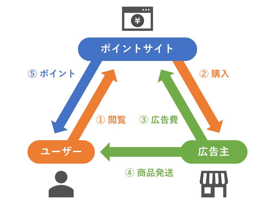 ポイントサイトの図